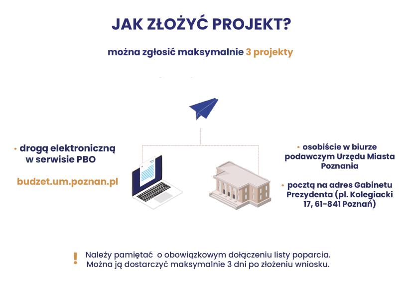 Jak złożyć projekt?